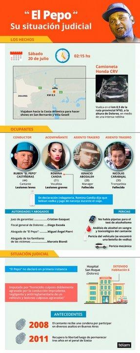 Infografía de la tragedia (Fuente: Télam)