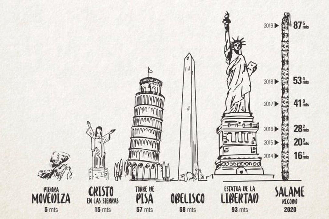 Récord gastronómico: el salame más largo del mundo es argentino