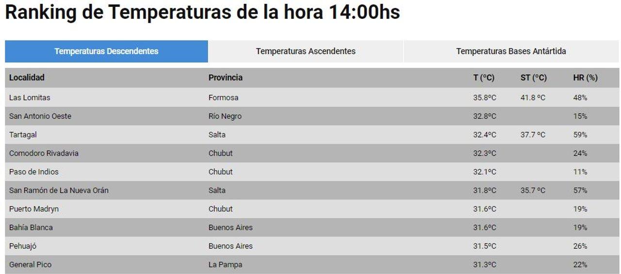 Comodoro entre las ciudades más calurosas del país.